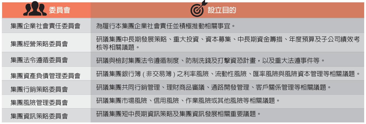 完備公司治理之委員會共有七個委員會執行各自有其獨立設置目的