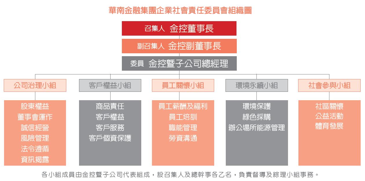 組織圖為總召集人為金控董事長,下轄五個小組各自執行。