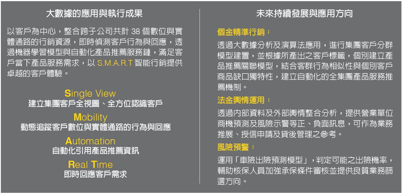 華南金控透過精進大數據分析師之技能及持續性人才培養,強化集團數位金融人才。