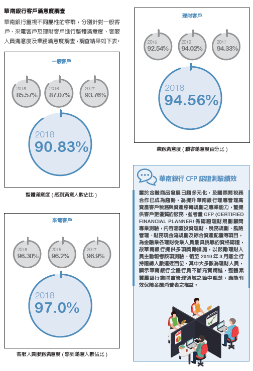 華南銀行客戶滿意度調查一般客戶滿意度90.83%,理財客戶94.56%