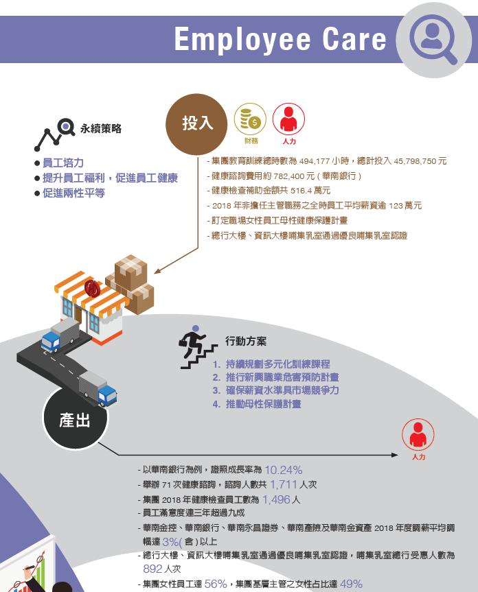 華南以「法治、風險、人才、科技」四大方向為集團健全經營的主軸,與員工攜手合作創造集團最大綜效