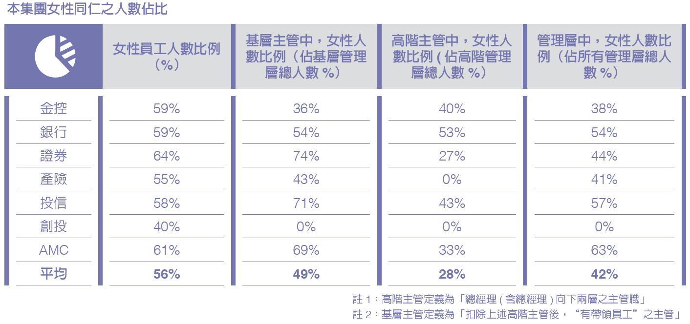 集團亦重視兩性平等工作權,女性主管占主管總人數42%