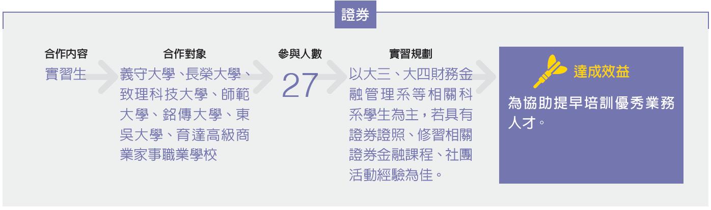 華南金融集團部份子公司與多所大學進行產學實習合作
