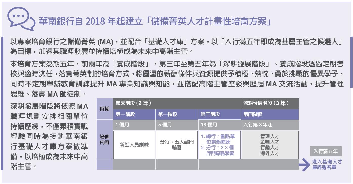 華南銀行儲備菁英計畫