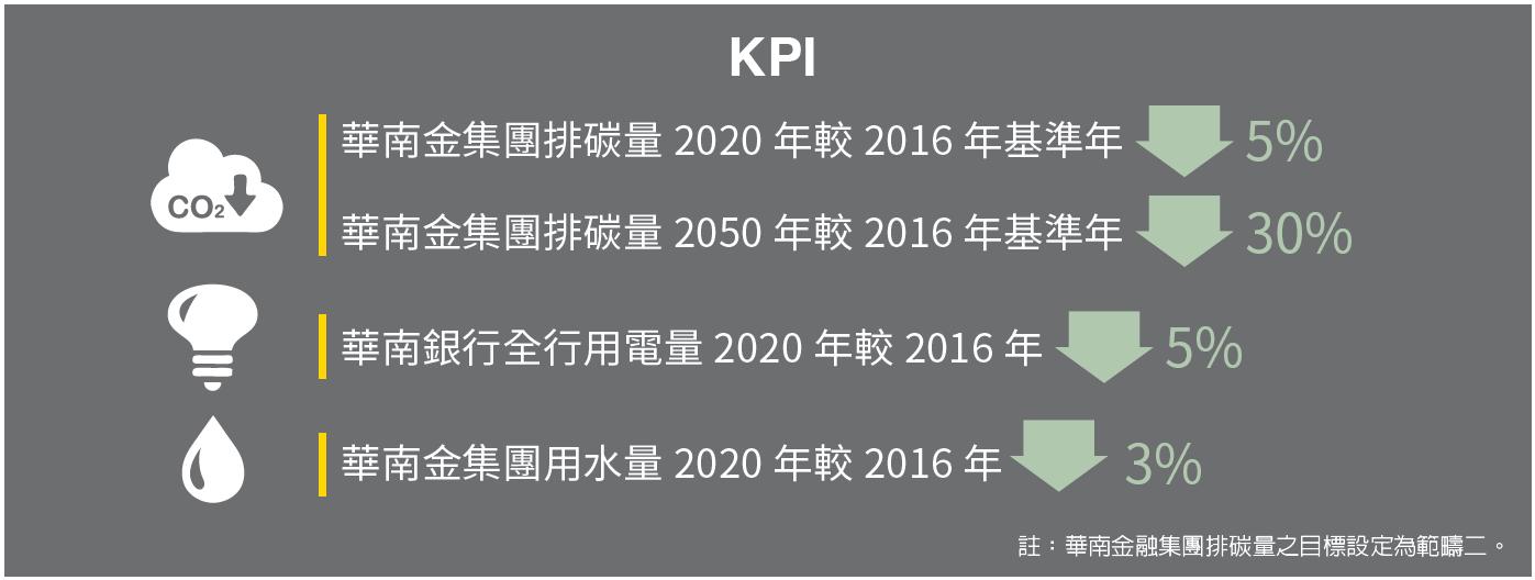 KPI示意圖